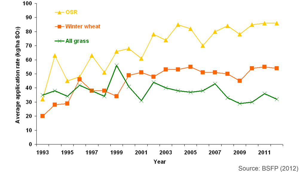 Average sulphur application on OSR crops