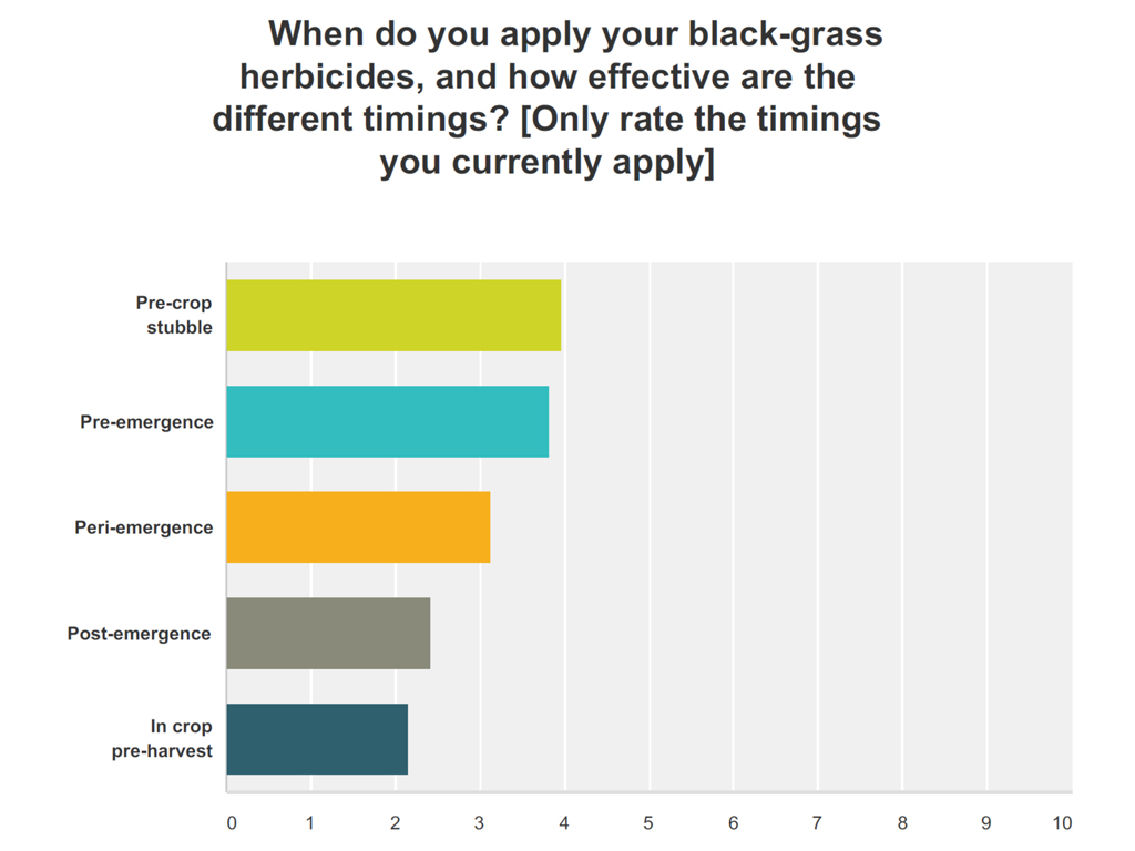 Syngenta black-grass survey results - herbicide timings