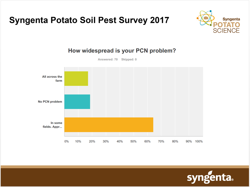 Syngenta Soil Pest Survey - PCN extent