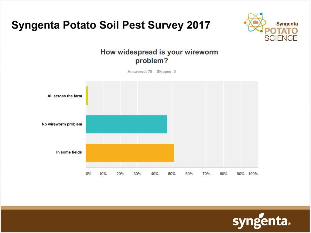 Syngenta Soil Pest Survey - wireworm extent