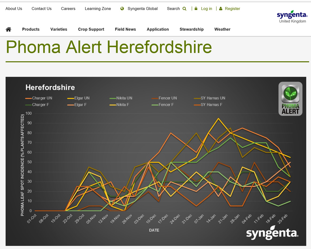 Phoma Alert results 2016-17 - Herefordshire