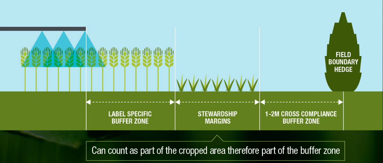 Arthropod buffer zone
