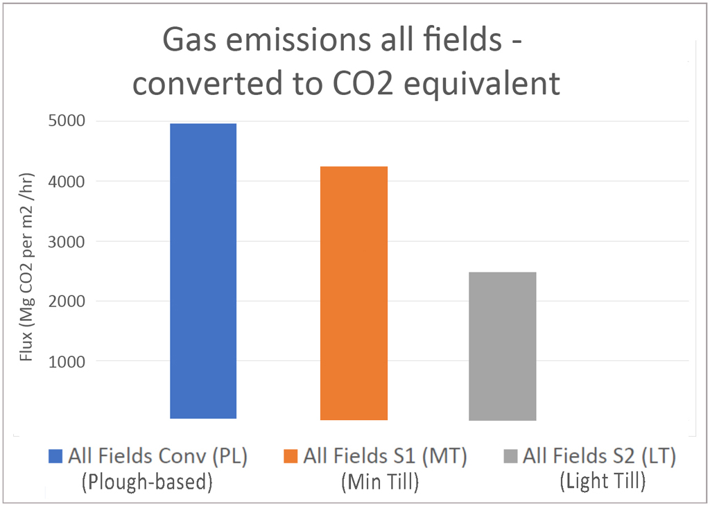 Conservation ag project gas emission results under all crops
