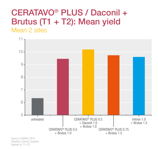 CERATAVO PLUS DACONIL Yield