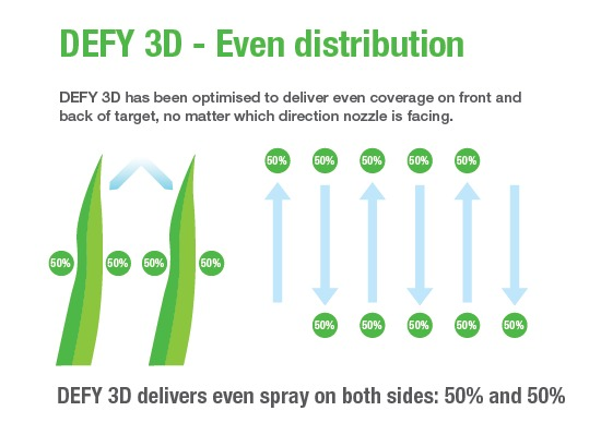 DEFY 3D nozzle even distribution
