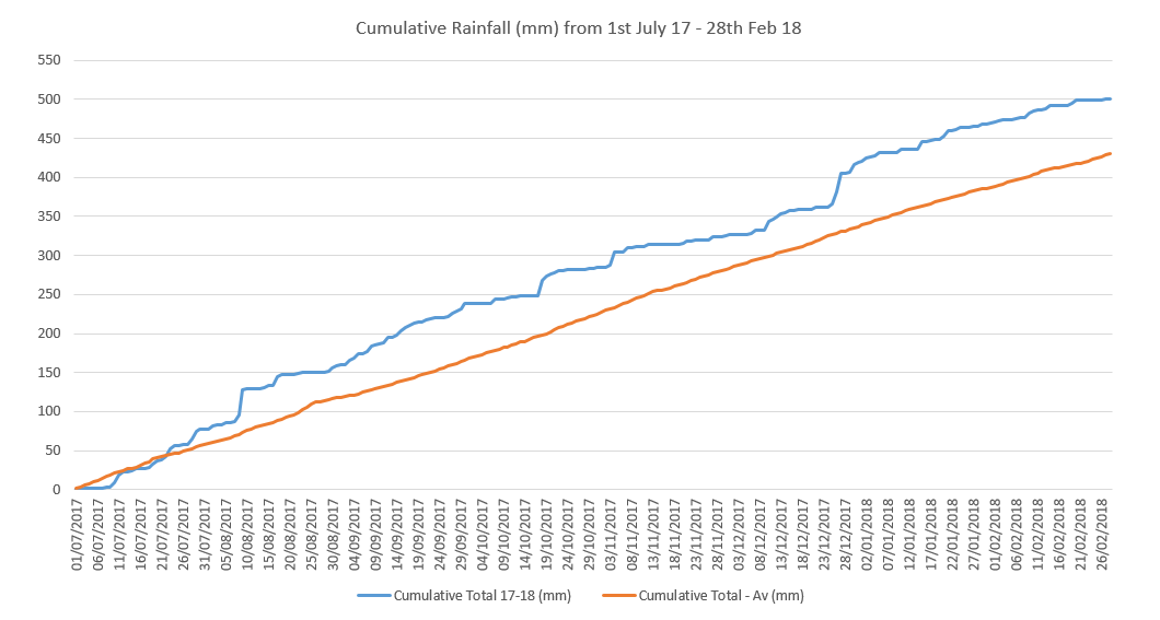 Cumulative rainfall (mm) measured in Barton from 1st July 2017 – 28th February 2018