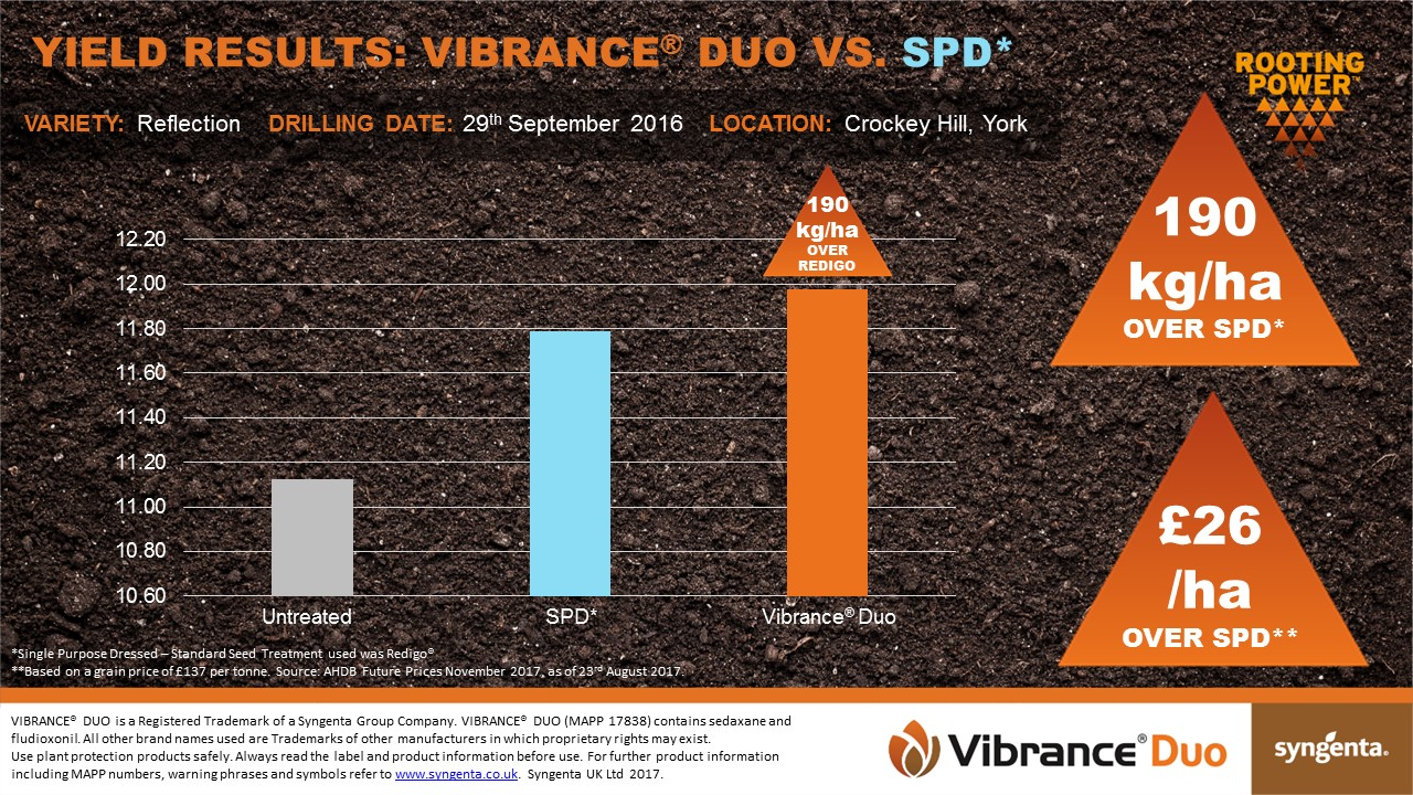 Crockey Hill, York - Vibrance Duo Yield Results