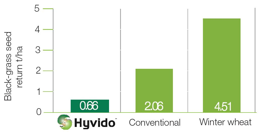 HYVIDO black-grass seed return