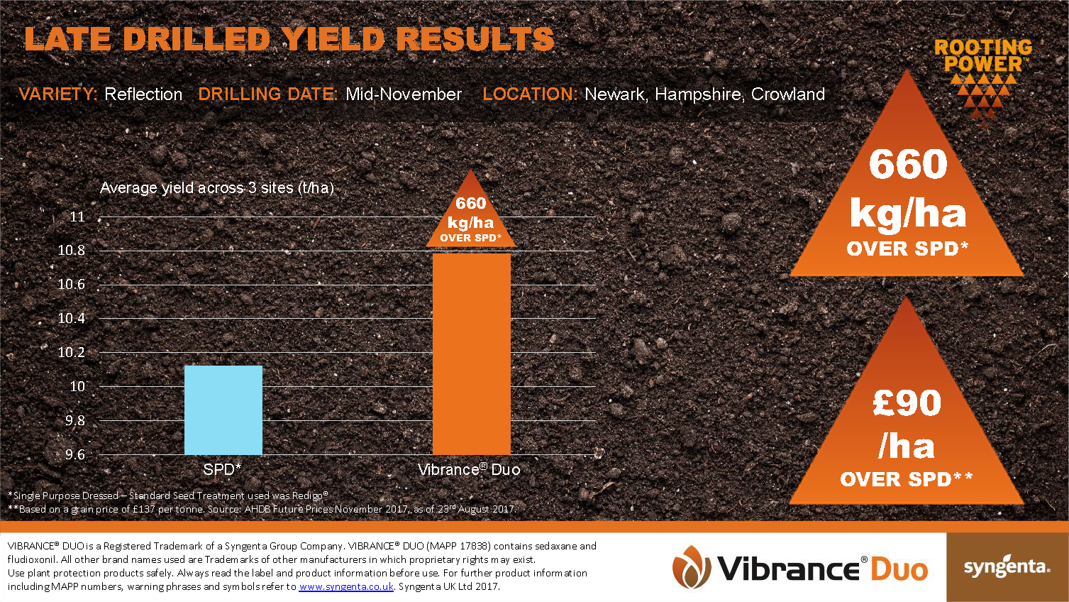 Late Drilled Yield Results for Vibrance Duo