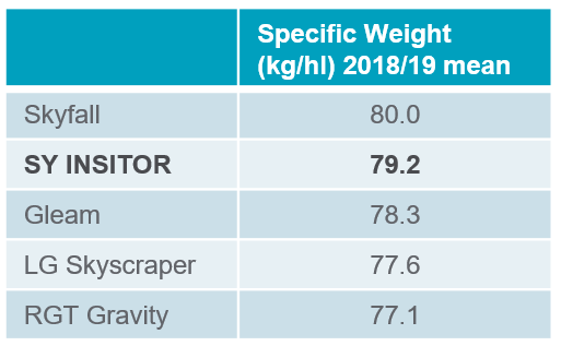 SY Insitor spec weight