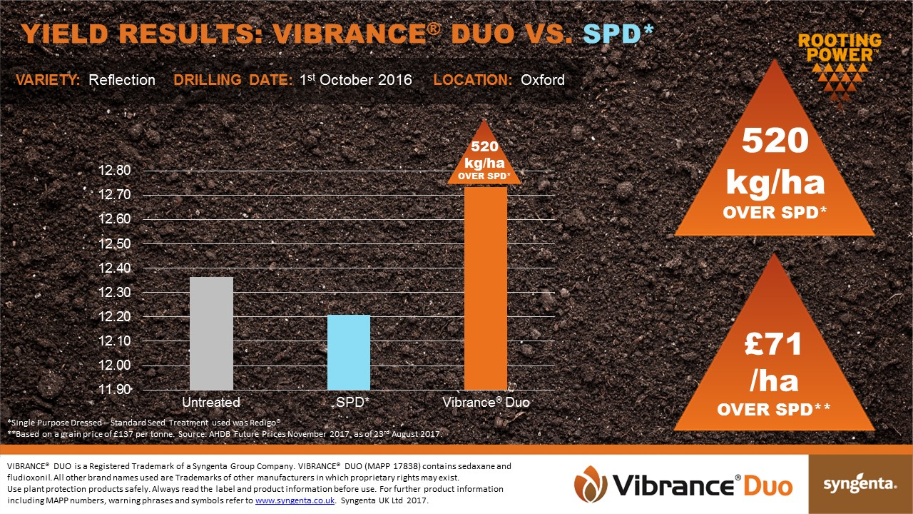 Oxford - Vibrance Duo Yield Results