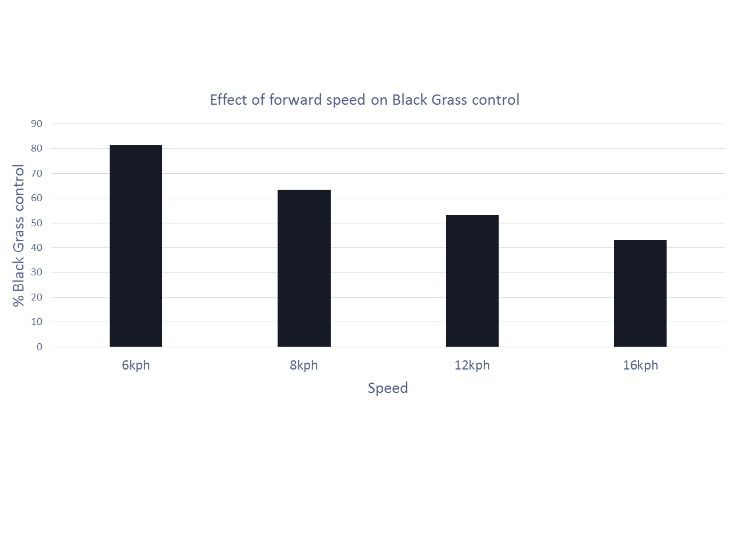 Forward speed graph