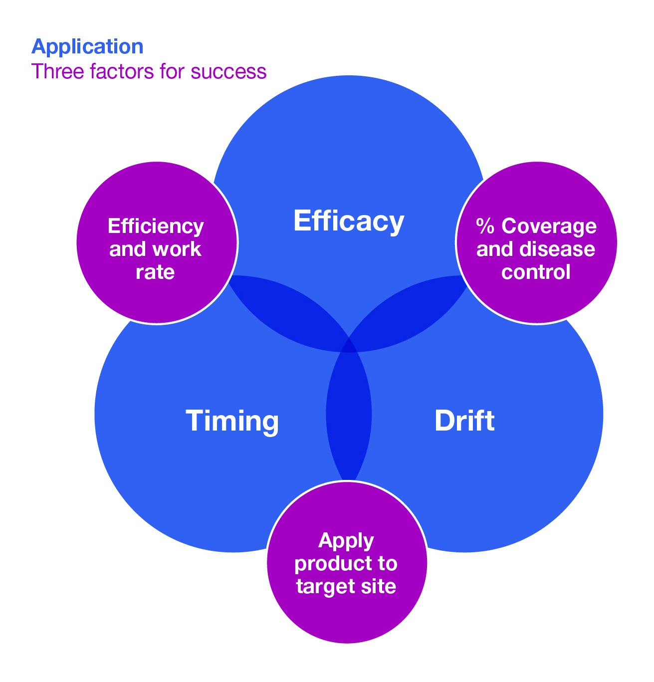The three key factors for success in spray applications