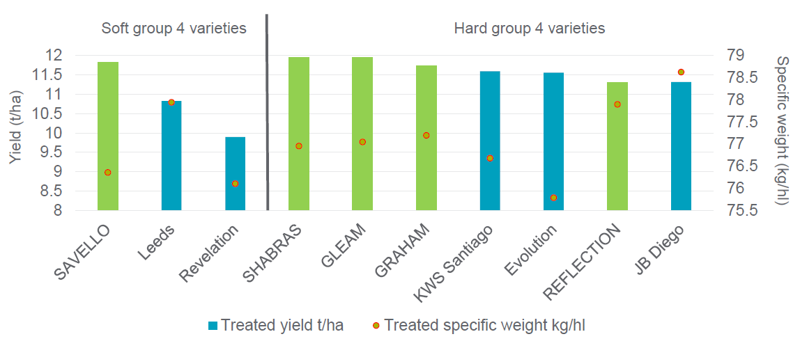 Yield Results from Northern Innovation Centres